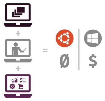 Ubuntu è il desktop Linux più diffuso al mondo e molte aziende e pubbliche amministrazioni lo hanno scelto come perfetto sostituto di Windows XP